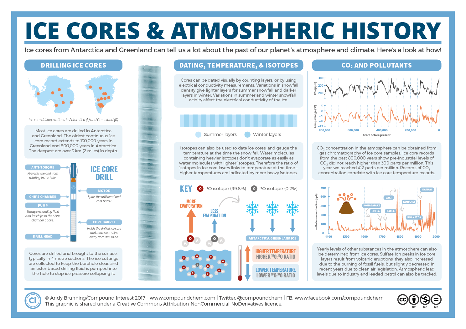 Ice-Cores-and-Atmospheric-History